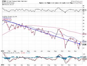 Rendite der 10-jährigen US-Staatsanleihen in 2014; Quelle: www.stockcharts.com