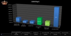 Bewertungsübersicht Cash-King II.