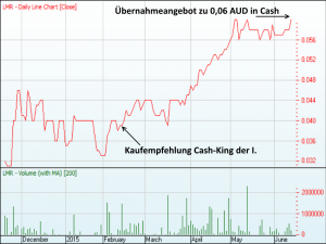 Chart LEMUR RESOURCES, Quelle: www.asx.com
