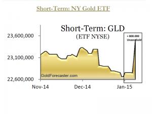 Bestände SPDR GOLD TRUST (NYSE: GLD) in den vergangenen 2 Monaten