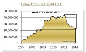 Bestände im SPDR GOLD-TRUST (NYSE: GLD) von 2004 bis 2015