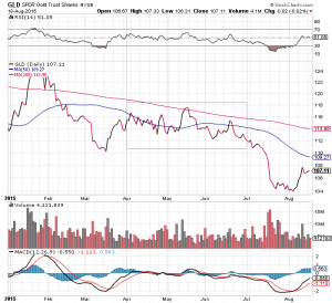 Chart GLD-GOLD-ETF seit Jahresbeginn, markiert das 2. Quartal