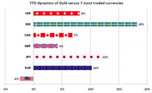 Goldpreisentwicklung im Jahre 2014 zum Schweizer Franken, Schwedische Krone, Kanadischer Dollar, Britisches Pfund, Euro und US-Dollar, Quelle: www.ino.com