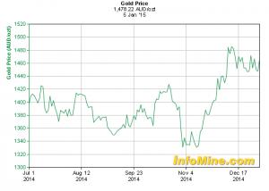 Goldpreis im Australischen Dollar; Quelle: www.infomine.com