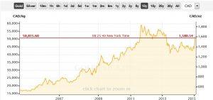 Goldpreis im Kanadischen Dollar in den vergangenen 10 Jahren; Quelle: www.goldprice.org