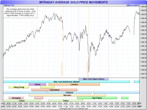 Dubiose Tiefs zu den Fixing-Terminen beim Goldpreis; Quelle: Sharelynx