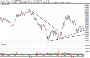 TSX-Gold-Index, 12 Monate; Quelle: www.stockwatch.com