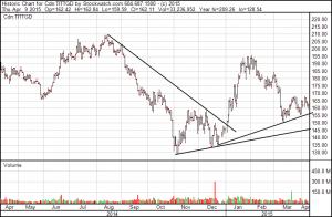 TSX-Gold-Index, 12 Monate; Quelle: www.stockwatch.com