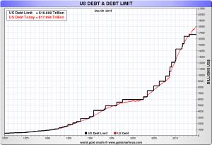 US-Schulden wachsen unaufhaltsam, am 01.12.2014 wurde erstmals die Marke von 18 Billionen USD überschritten, Quelle: www.sharelynx.com