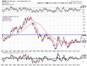 US-Dollar Index langfristig an einem wichtigen Widerstand, Quelle: www.stockcharts.com