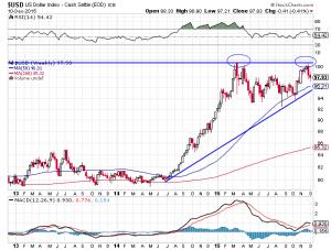 US-Dollar Index mit einer Doppel-Top-Formation?