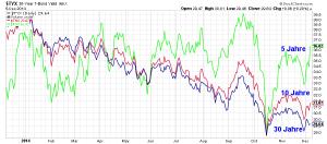 Renditen der 5, 10 und 30-jährigen US-Staatsanleihen, es droht ein deutliches Abflachen der Zinskurve, Quelle: www.stockcharts.com