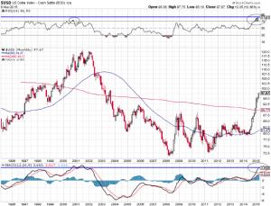 US-Dollar Index 20 Jahre; Quelle: www.stockcharts.com