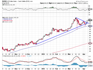 US-Dollar-Index; Quelle: www.stockcharts.com