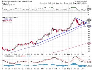 US-Dollar-Index; Quelle: www.stockcharts.com