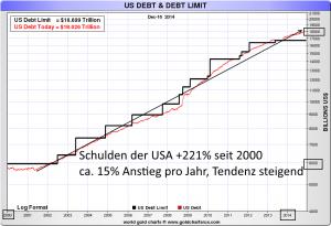 US-Schulden seit dem Jahr 2000; Quelle: www.sharelynx.com