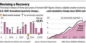 Erholung der US-Konjunktur unter den Erwartungen, Quelle: www.wsj.com