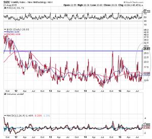 Volatilitätsindex VIX schießt auf höchsten Stand seit 2011