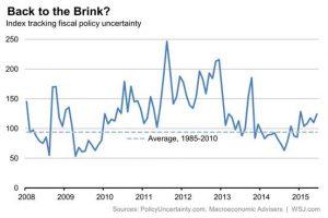 Unsicherheit im Bezug auf die Finanzpolitik; Quelle: www.wsj.com