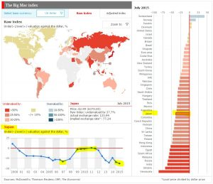 BigMac Index Stand Juli 2015; Quelle: http://www.economist.com/content/big-mac-index