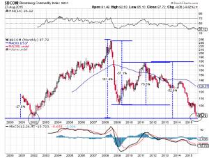 Bloomberg Rohstoffindex mit Test des 2001er Tiefs