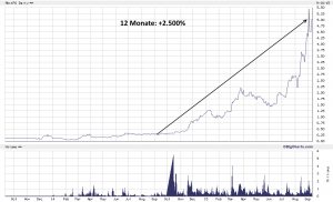 Chart 1Page 24 Monate, +2.500% seit September 2014