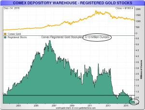 Oben Goldpreis, darunter die Bestände in den COMEX-Tresoren, die für eine Auslieferung parat stehen