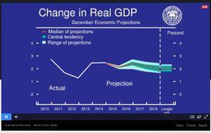 Erwartungen für das Brutto-Inlands-Produkt (GDP)
