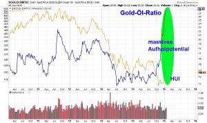 Gold-Öl-Ratio im Vergleich zum Goldminenindex HUI-->massives Aufholpotential