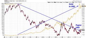 Gold im US-Dollar im Vergleich zum US-Dollar Index von 2000 - 2011; Quelle: www.stockcharts.com