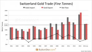 Gold Importe und Exporte der Schweiz; Quelle: bullionstar.com