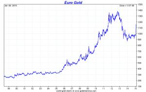 Goldpreis je Unze in Euro seit 1998 bis heute