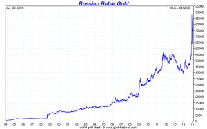 Goldpreis je Unze im Russischen Rubel seit 1994