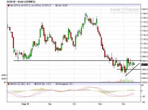 Goldpreis zunächst mit einer relativ schwachen Gegenbewegung nach oben, ein zweites Standbein wäre nun wichtig