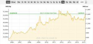 Goldpreis im Australischen Dollar in den vergangenen 10 Jahren; Quelle: www.goldprice.org