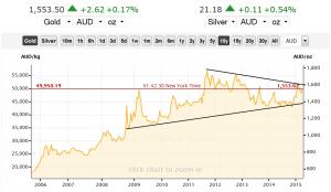 Goldpreis im Australischen Dollar, 10 Jahre; Quelle: www.goldprice.org