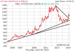 Goldpreis in Euro, 10 Jahre, Quelle: www.goldprice.org