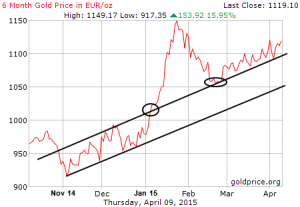 Goldpreis in Euro, 6 Monate; Quelle: www.goldprice.org