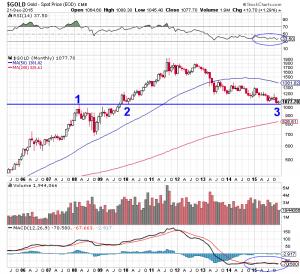 Goldpreis langfristig im Monatschart