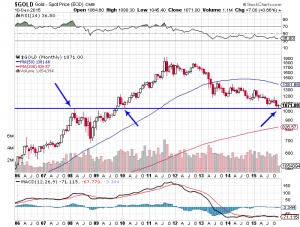Goldpreis mit einem interessanten Test der alten Ausbruchsmarke