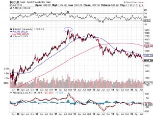 Goldpreis in US-Dollar von 2008 bis heute