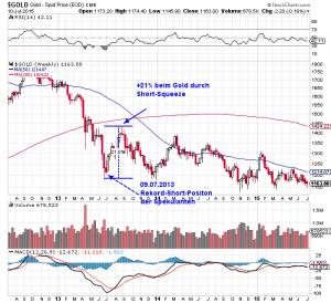Short-Squeeze beim Gold kurz nachdem die Short-Position der Spekulanten ihren Höhepunkt erreicht hat