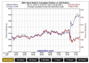 Vergleich: Goldpreis im US-Dollar zum Goldpreis im kanadischen Dollar