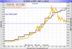 Goldpreis, US-Schulden und das US-Schuldenlimit