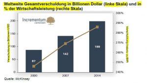 Weltweite Verschuldung von 2000 - 2014; Quelle: Incrementum AG