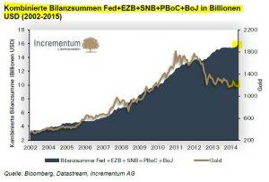 Kumulierte Bilanzsummen der Notenbanken und der Goldrpeis in US-Dollar, Quelle; Incrementum AG