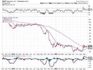 Japanischer Yen Chart, 2 Jahre