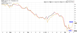 Korrelation zwischen YEN und GOLD