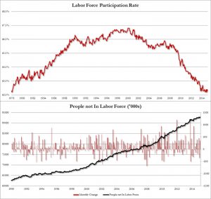 Labor Participation Rate seit 2000 im Sinkflug