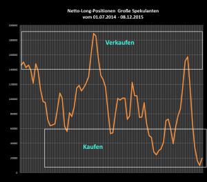 Netto-Long-Position der großen Spekulanten auf sehr niedrigem Niveau